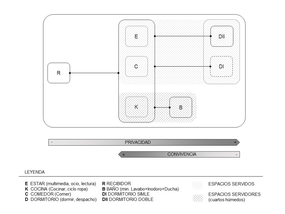 Diagrama programa apartamento Opción 1
